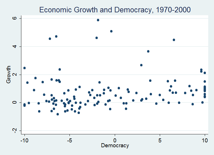 relationship between the democracy and economic growth The democracy and economic growth nexus:  the results show that there is no clear relationship between democracy and economic growth in the arab countries,.