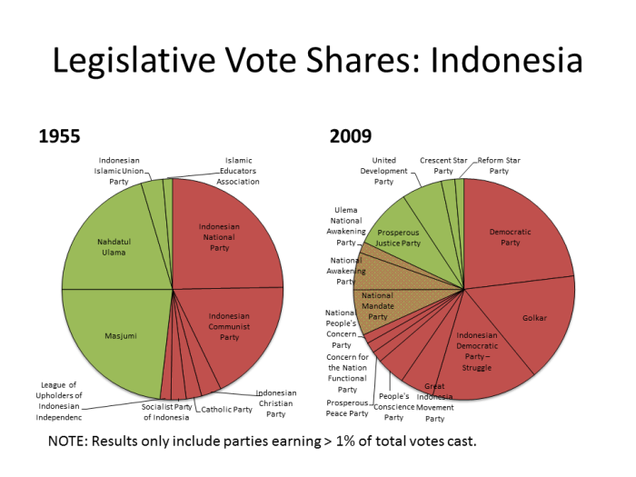indonesia votes