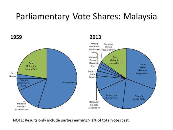 malaysia votes
