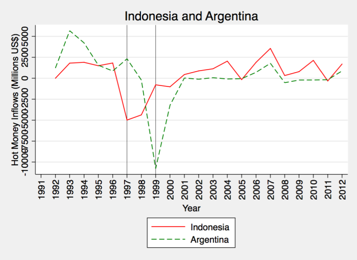 Indonesia and Argentina
