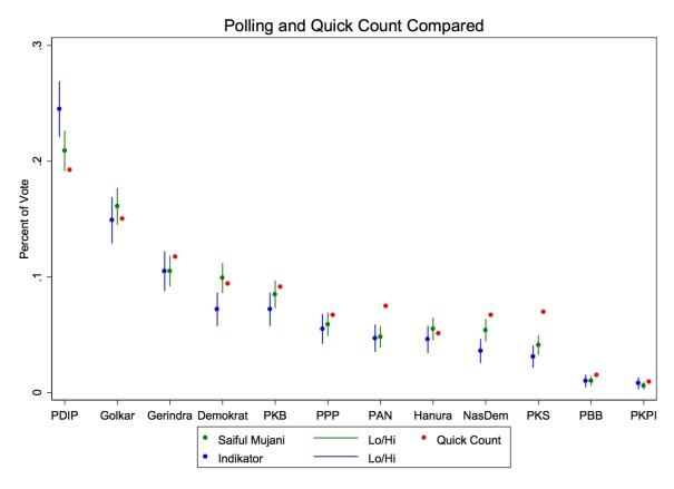 pollingquickcount