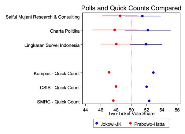 polls quickcounts