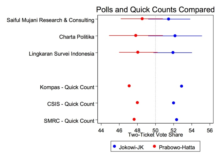 polls quickcounts