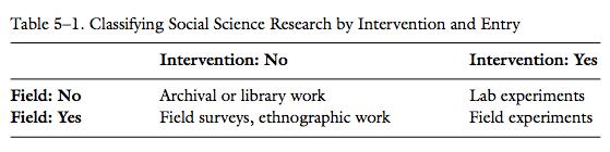 Source: Teele (2014, p. 119)