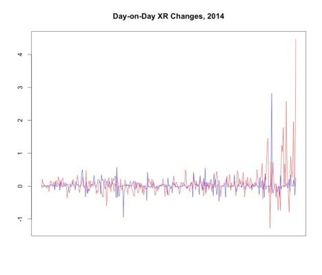 XR changes line