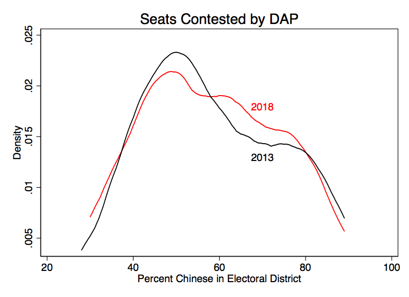 Malaysia S Ge14 In Four Graphs