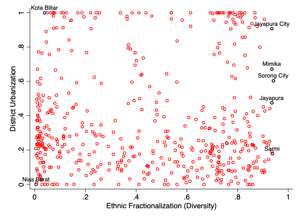 Urbanization Ethnic Diversity And The Rise Of Indonesian