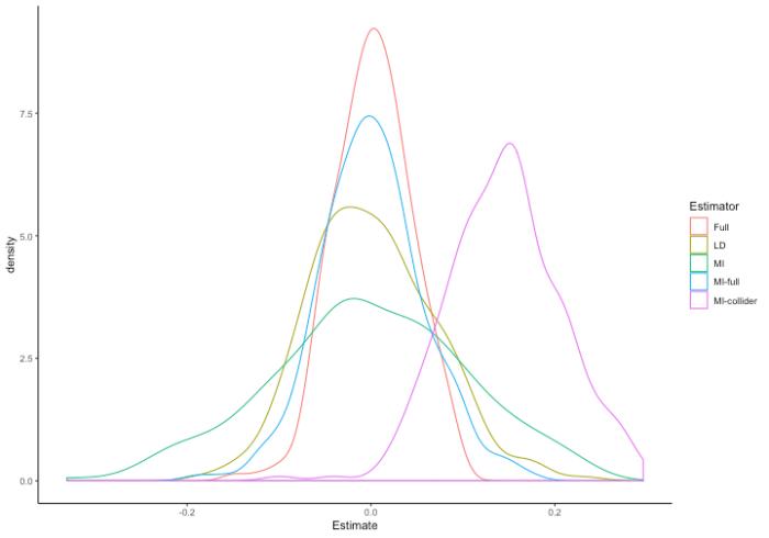 plot of chunk simulation2