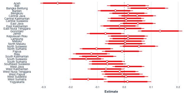 plot of chunk fixed effects
