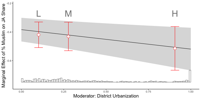plot of chunk interaction
