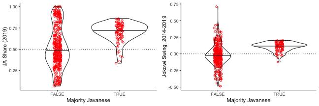 plot of chunk plot_javanese